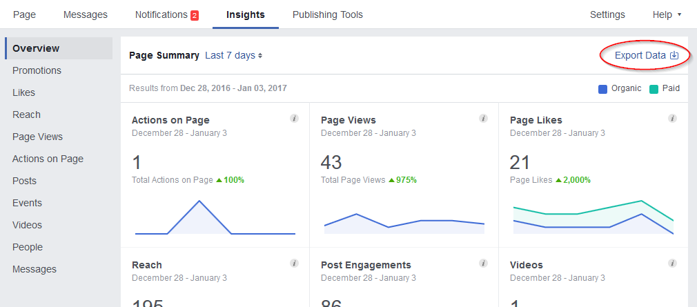 Overview tab of Facebook insights