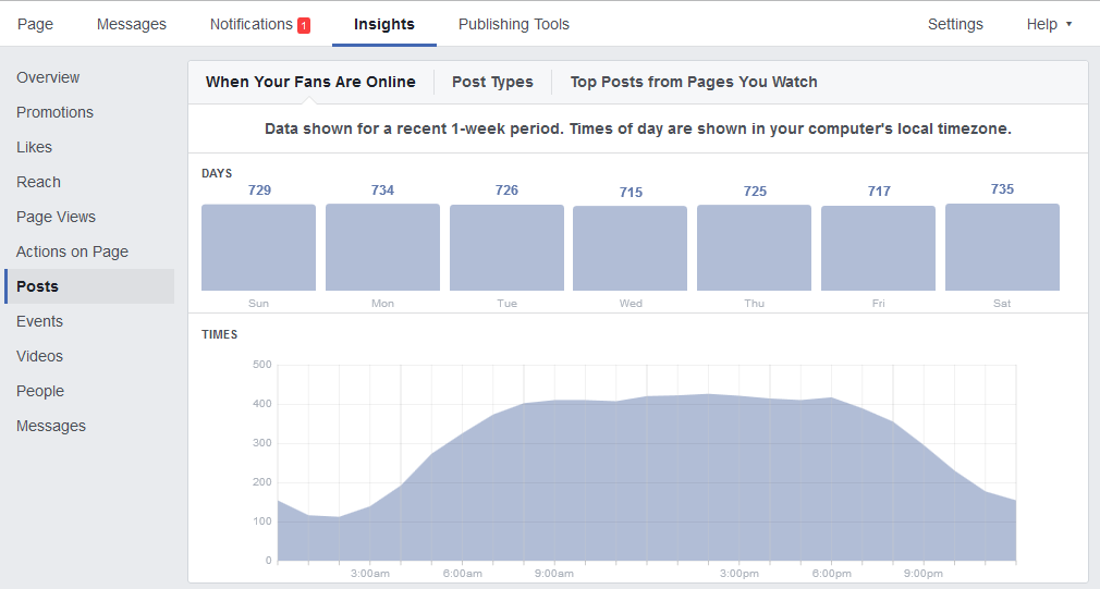 When your fans are online from Facebook Insights