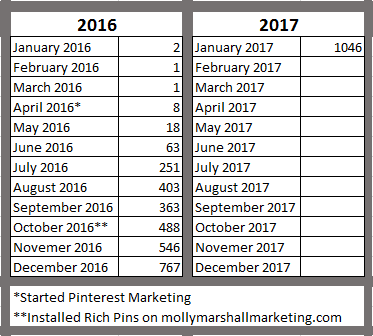 This table shows my website visits from Pinterest over the last year