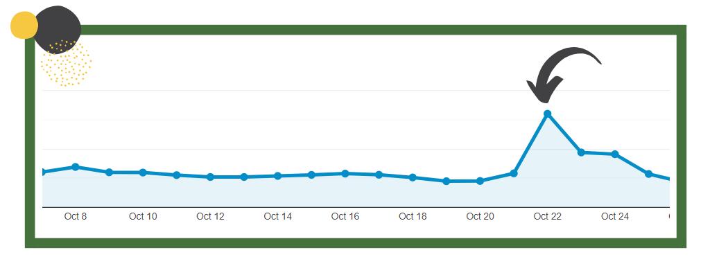 drive website traffic web spike d